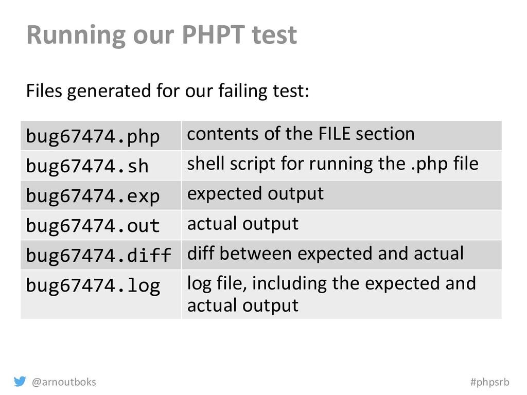 @arnoutboks #phpsrb Running our PHPT test Files...
