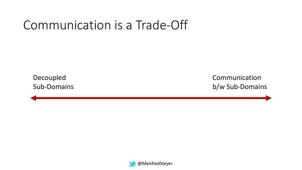@ManfredSteyer Communication is a Trade-Off Dec...