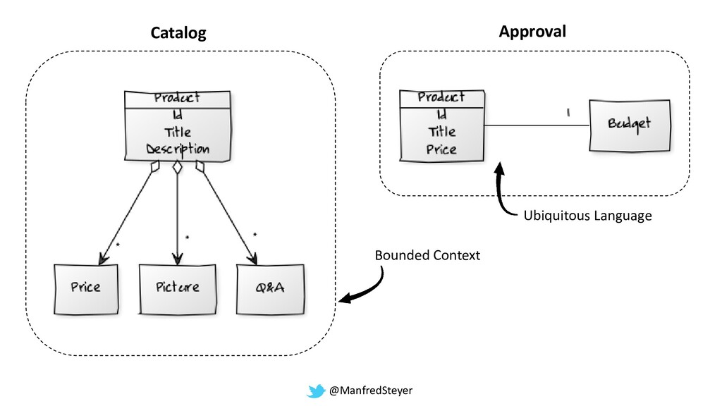 @ManfredSteyer Catalog Approval Bounded Context...