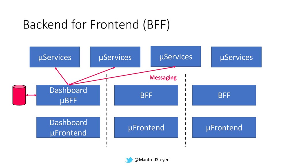 @ManfredSteyer Backend for Frontend (BFF) Dashb...