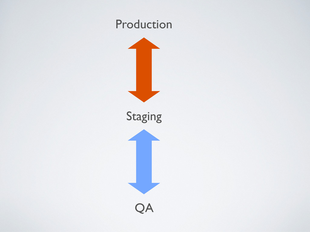 Production Staging QA