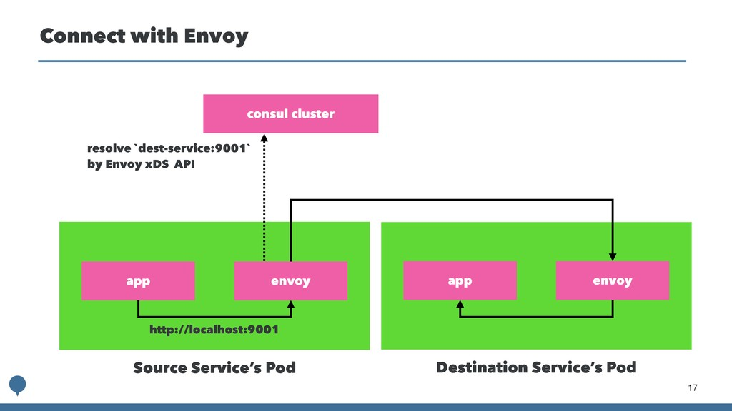 !17 Connect with Envoy app Source Service's Pod...