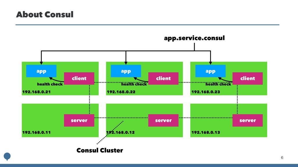 !6 About Consul app client app client client se...