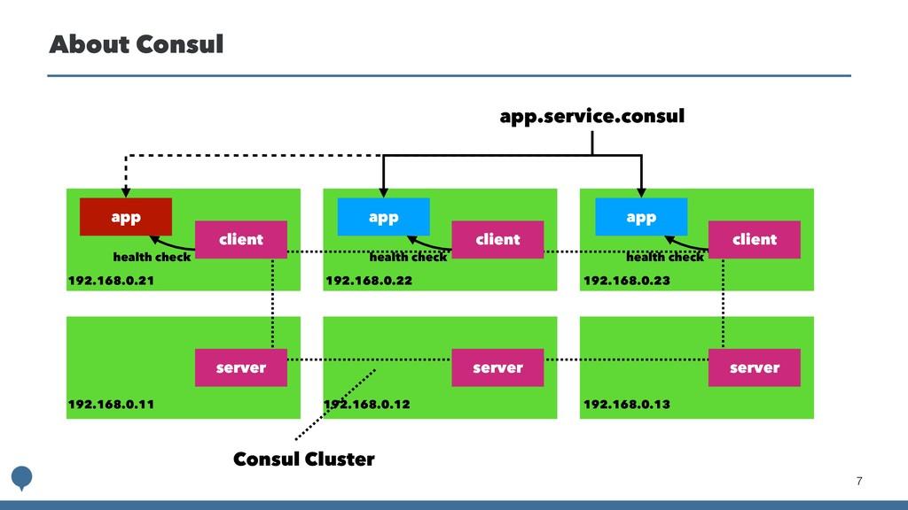 !7 About Consul app client app client client se...