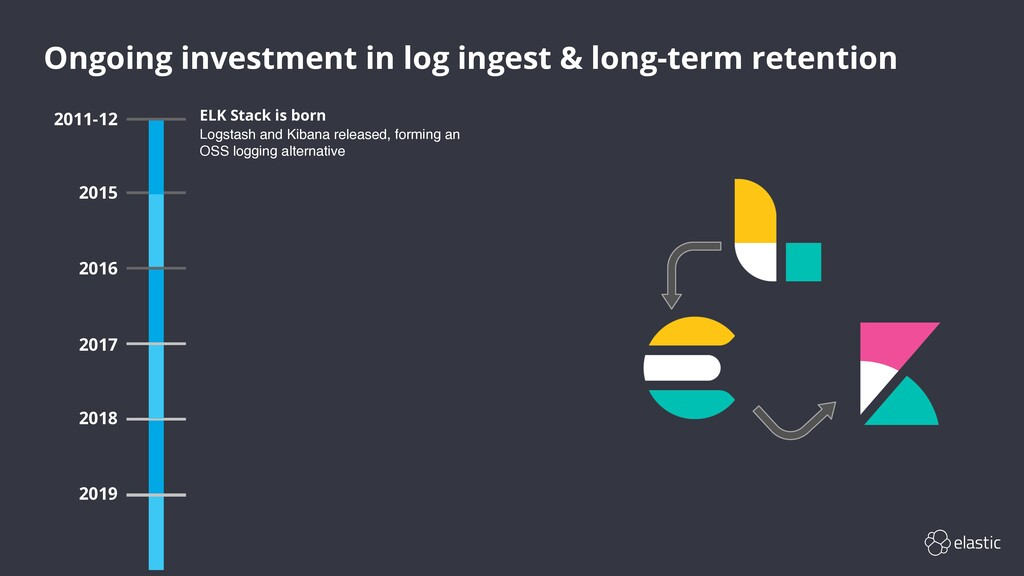 Ongoing investment in log ingest & long-term re...