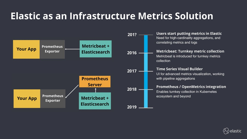Elastic as an Infrastructure Metrics Solution 2...