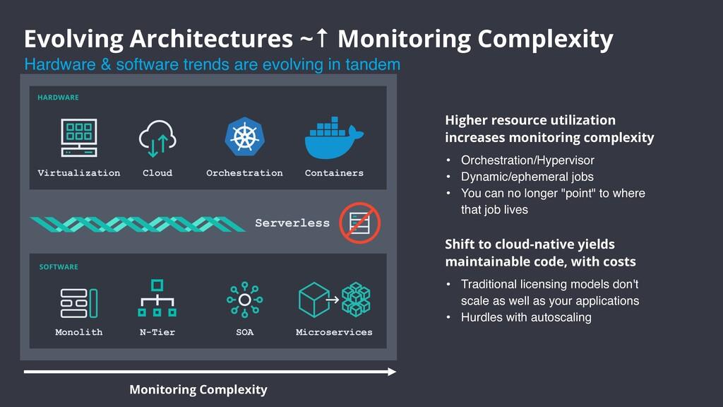 Higher resource utilization increases monitorin...