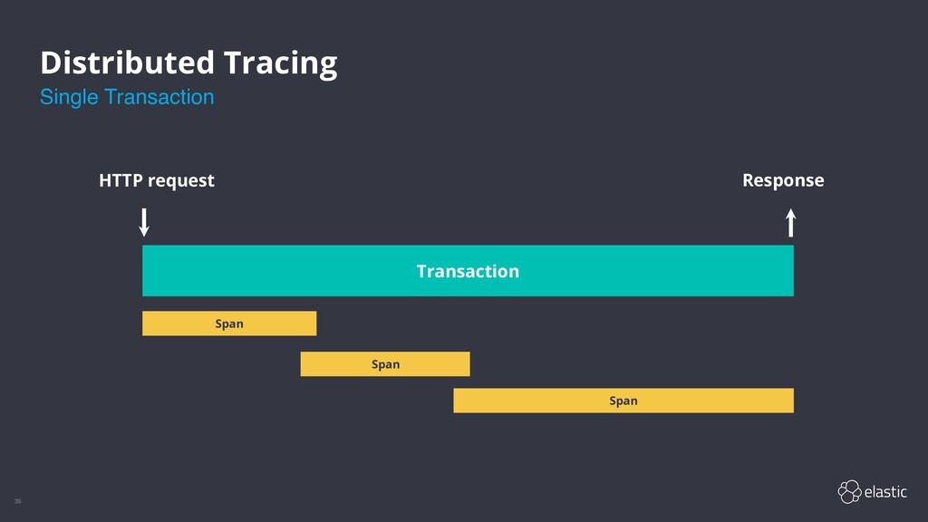 35 Distributed Tracing Span Span Span HTTP requ...