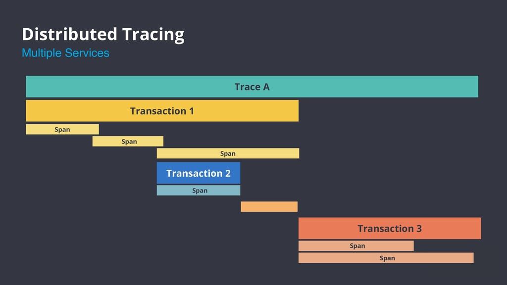 Distributed Tracing Trace A Transaction 1 Span ...