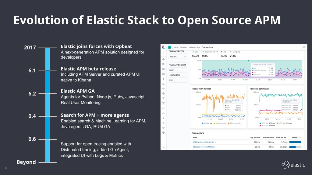 37 Evolution of Elastic Stack to Open Source AP...