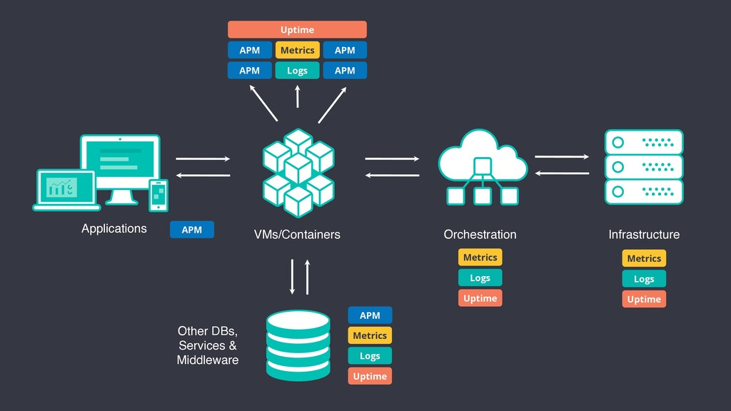 Applications VMs/Containers Other DBs, Services...