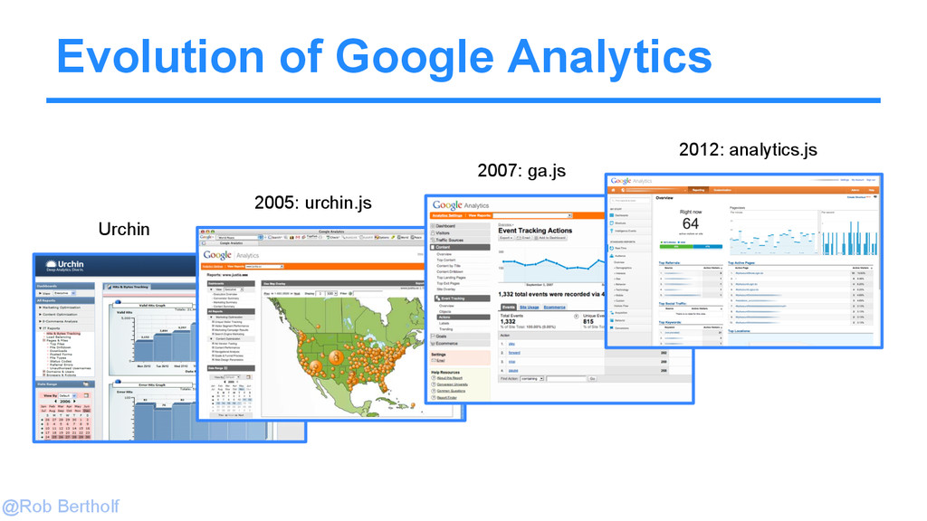 @Rob Bertholf Evolution of Google Analytics Urc...