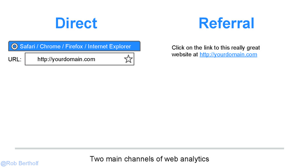 @Rob Bertholf Two main channels of web analytic...