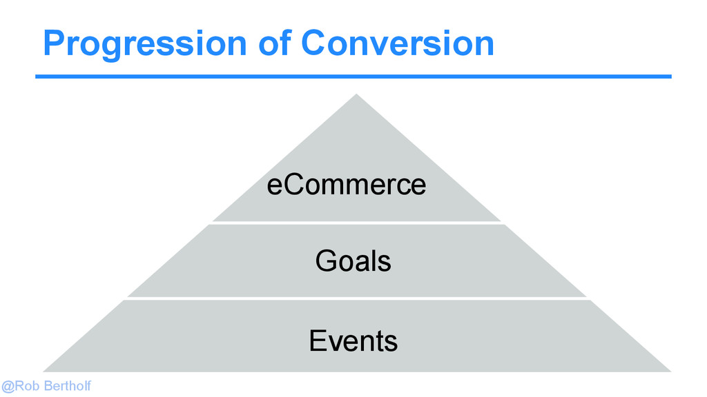 @Rob Bertholf Progression of Conversion Events ...