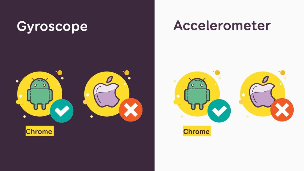 Gyroscope Accelerometer Chrome Chrome