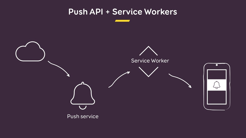 Push API + Service Workers Service Worker Push ...