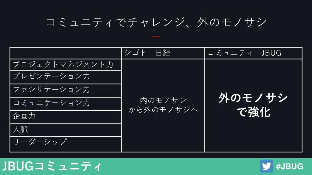 #JBUG JBUGコミュニティ コミュニティでチャレンジ、外のモノサシ シゴト 日経 コミュ...