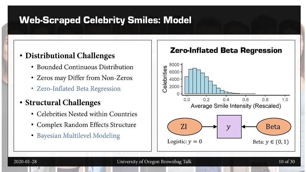 Web-Scraped Celebrity Smiles: Model • • • • • •...