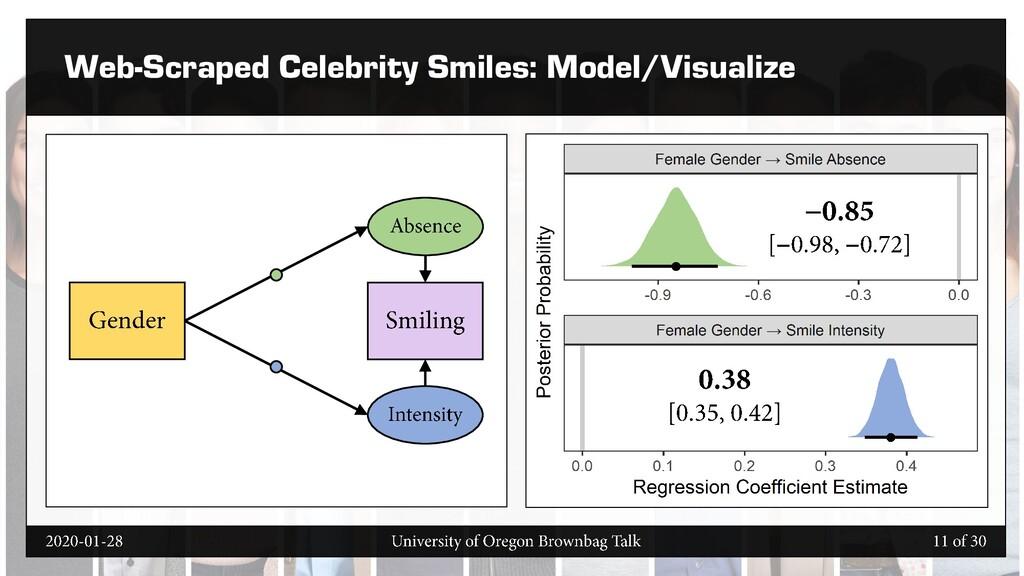 Web-Scraped Celebrity Smiles: Model/Visualize