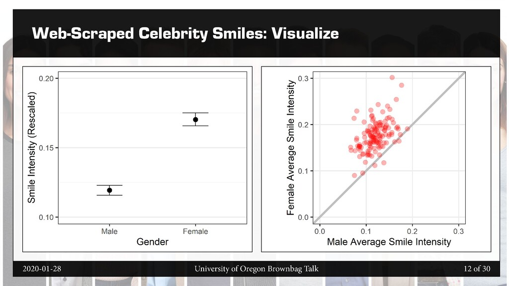 Web-Scraped Celebrity Smiles: Visualize