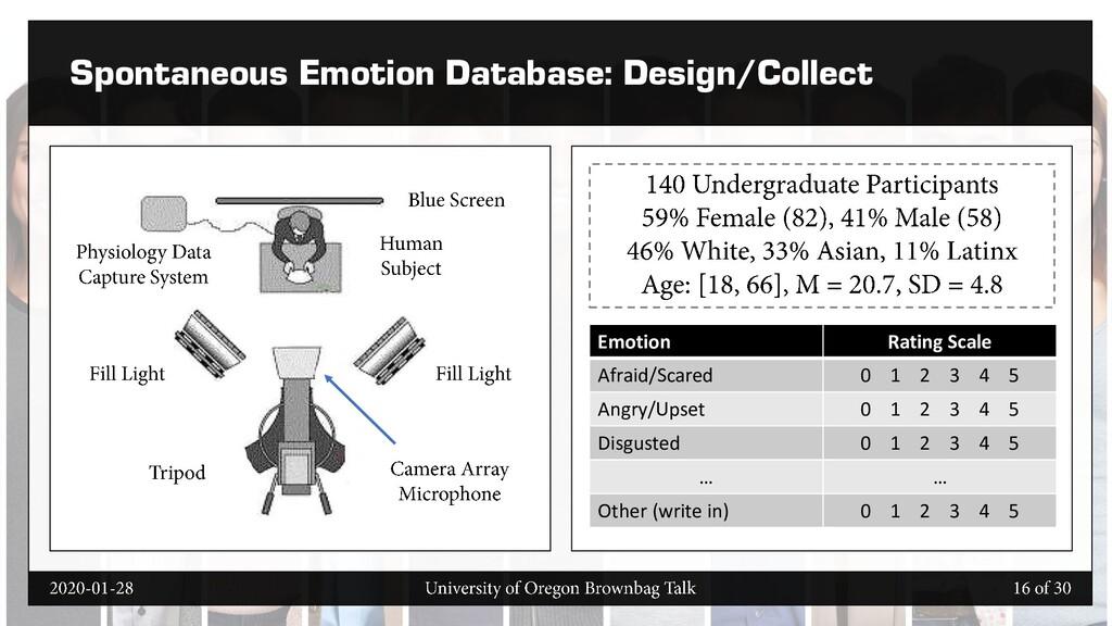 Spontaneous Emotion Database: Design/Collect Em...