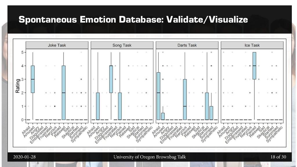 Spontaneous Emotion Database: Validate/Visualize