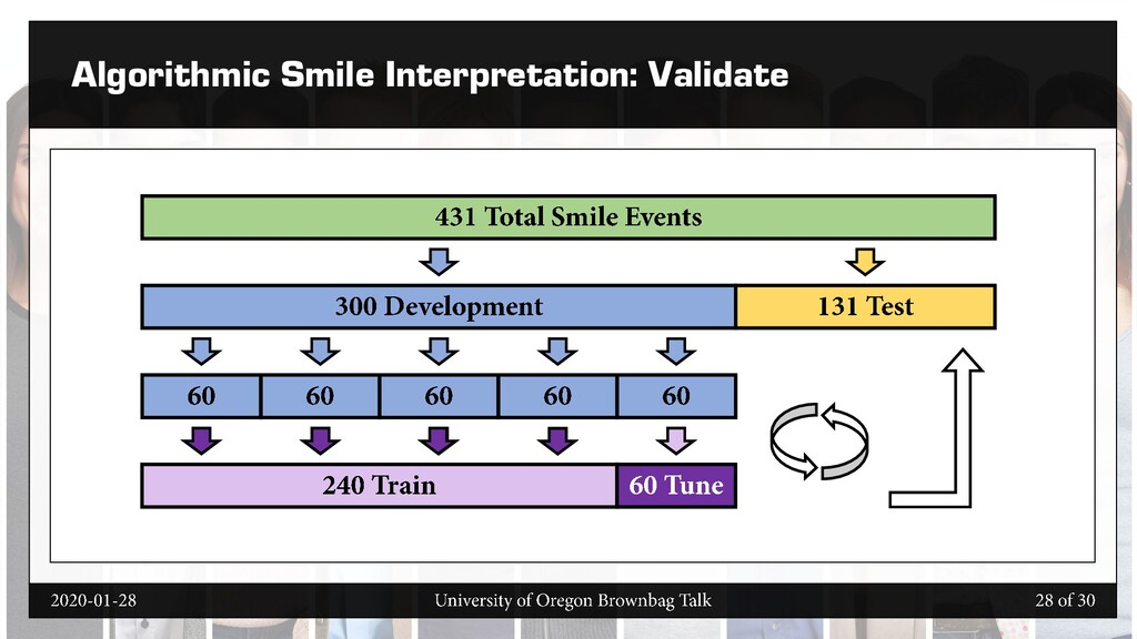 Algorithmic Smile Interpretation: Validate