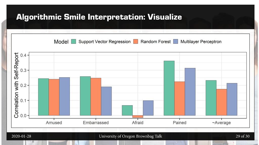 Algorithmic Smile Interpretation: Visualize