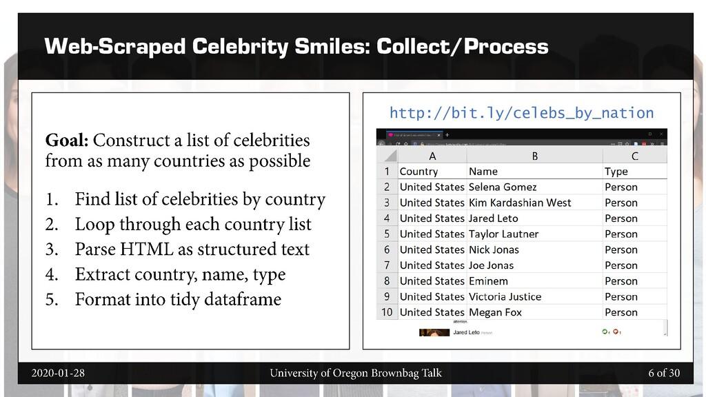 Web-Scraped Celebrity Smiles: Collect/Process h...