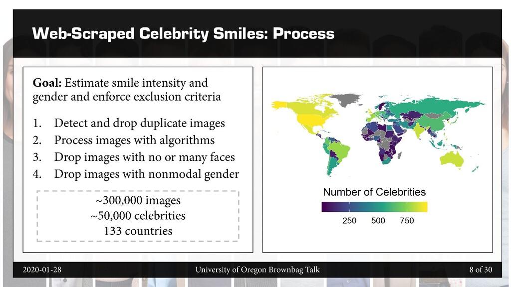 Web-Scraped Celebrity Smiles: Process