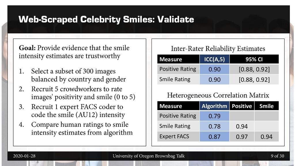 Web-Scraped Celebrity Smiles: Validate Measure ...