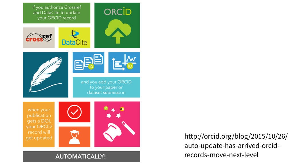 http://orcid.org/blog/2015/10/26/ auto-update-h...