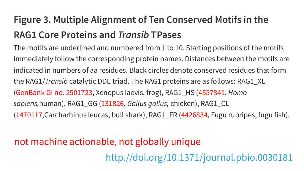 Figure 3. Multiple Alignment of Ten Conserved M...