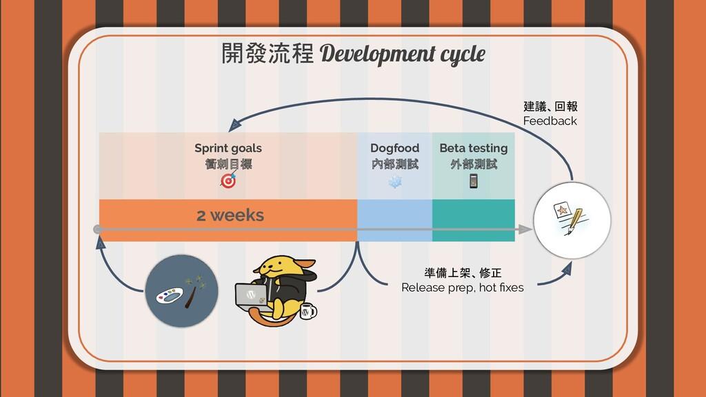 開發流程 Development cycle Sprint goals 衝刺目標  Dogfo...