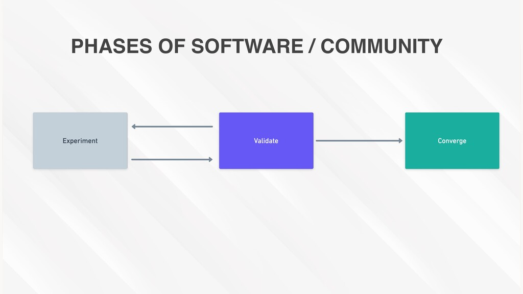 PHASES OF SOFTWARE / COMMUNITY