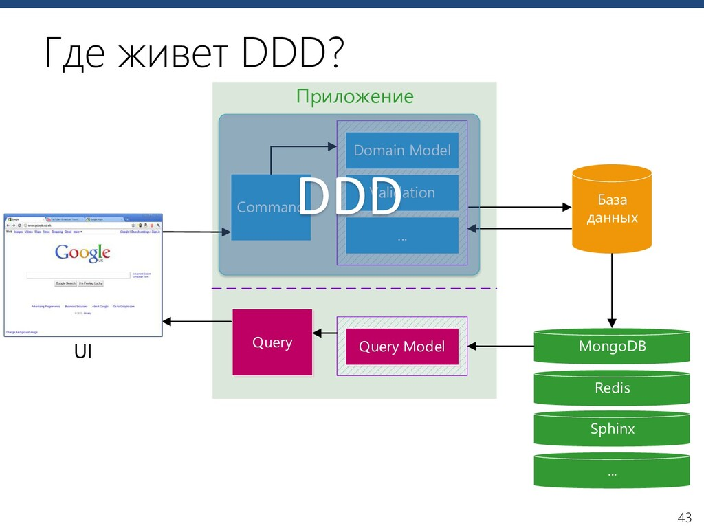 43 Приложение MongoDB Command UI Domain Model V...