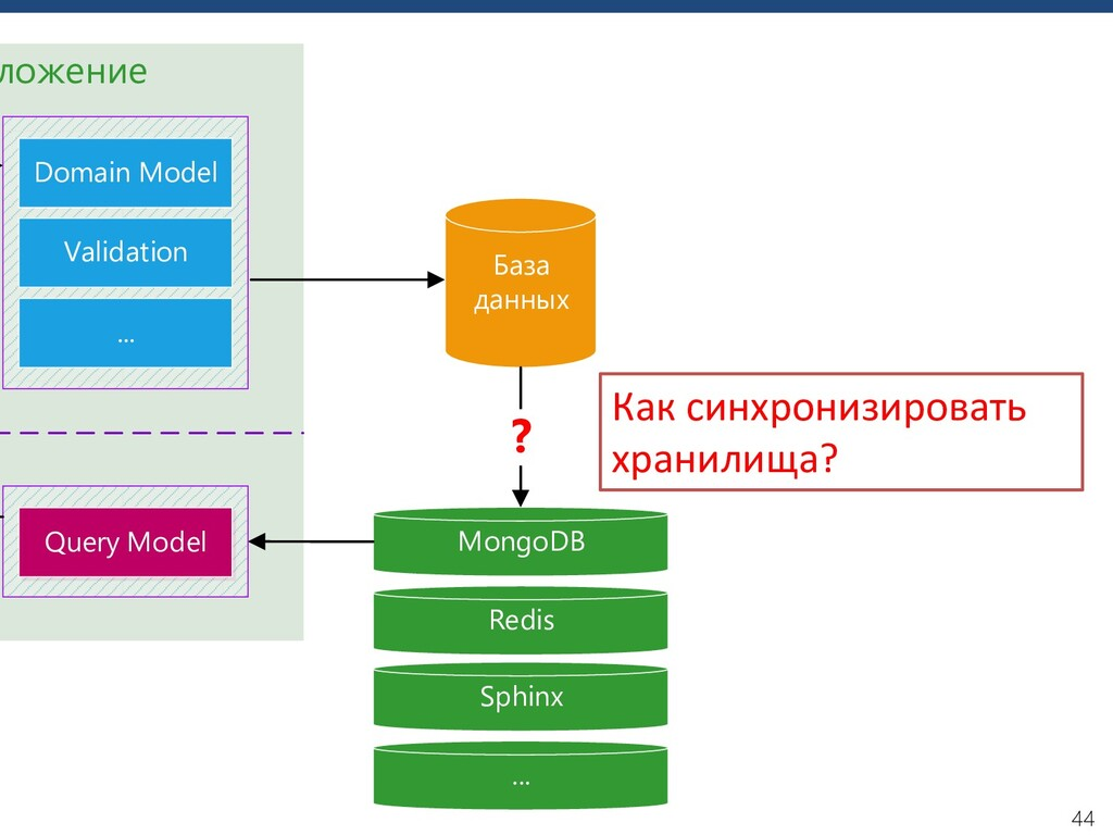 44 ложение MongoDB Domain Model Validation ... ...