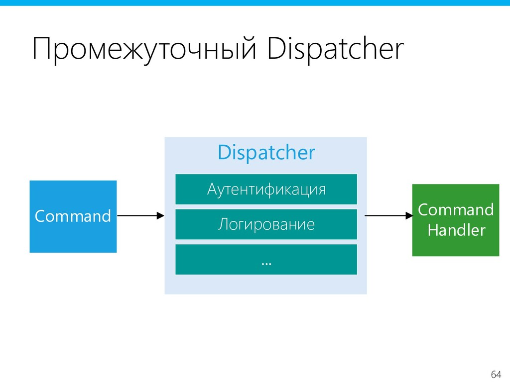 64 Промежуточный Dispatcher Command Dispatcher ...