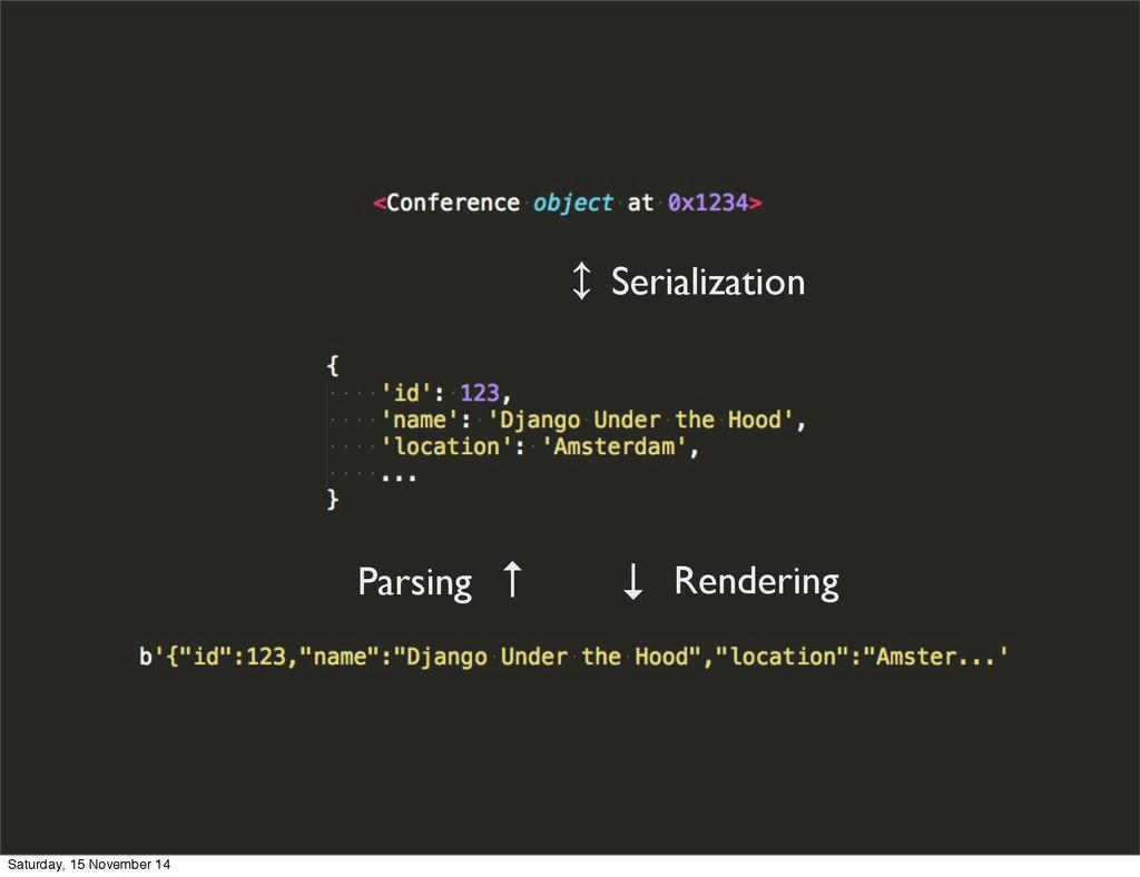 ↕ ↑ ↓ Serialization Rendering Parsing Saturday,...