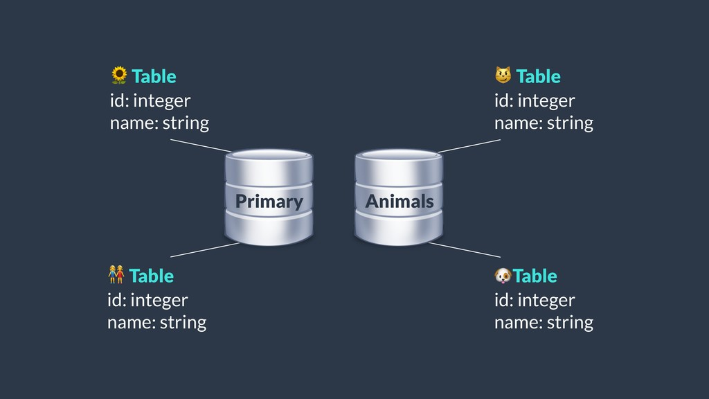 Table id: integer name: string  Table id: inte...