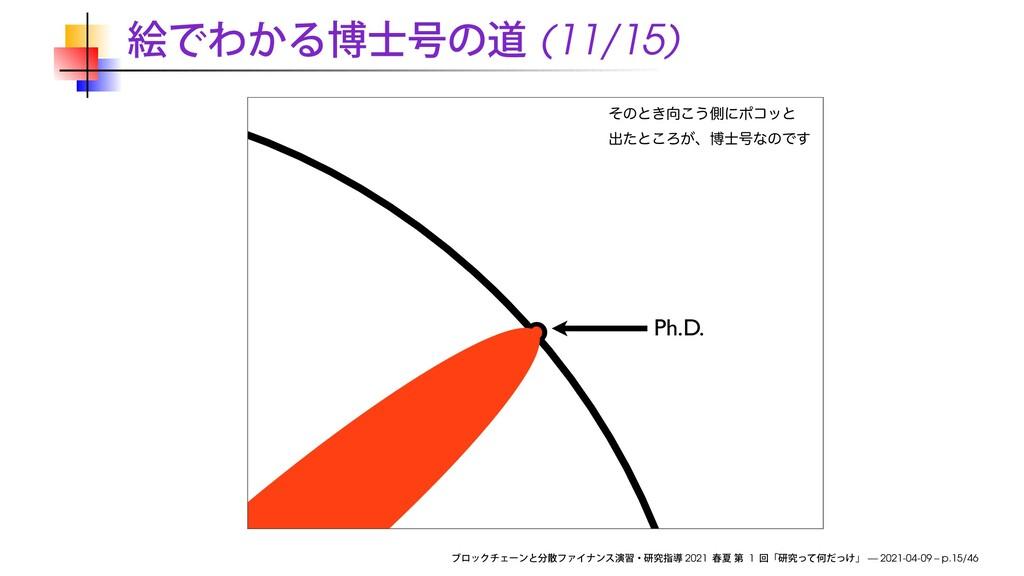 (11/15) Ph.D. ͦͷͱ͖͜͏ଆʹϙίοͱ ग़ͨͱ͜Ζ͕ɺത߸ͳͷͰ͢ 2021...