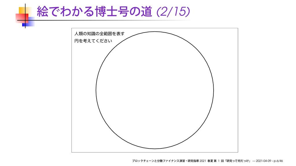 (2/15) ਓྨͷࣝͷશൣғΛද͢ ԁΛߟ͍͑ͯͩ͘͞ 2021 1 — 2021-04-...