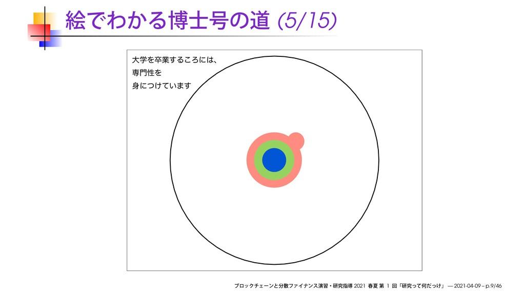 (5/15) େֶΛଔۀ͢Δ͜Ζʹɺ ઐੑΛ ʹ͚͍ͭͯ·͢ 2021 1 — 2021...