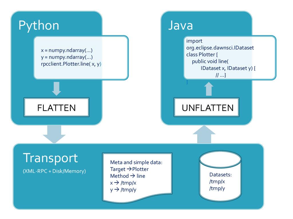 Python x = numpy.ndarray(...) y = numpy.ndarray...