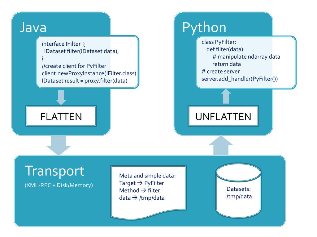 Java interface IFilter { IDataset filter(IDatas...