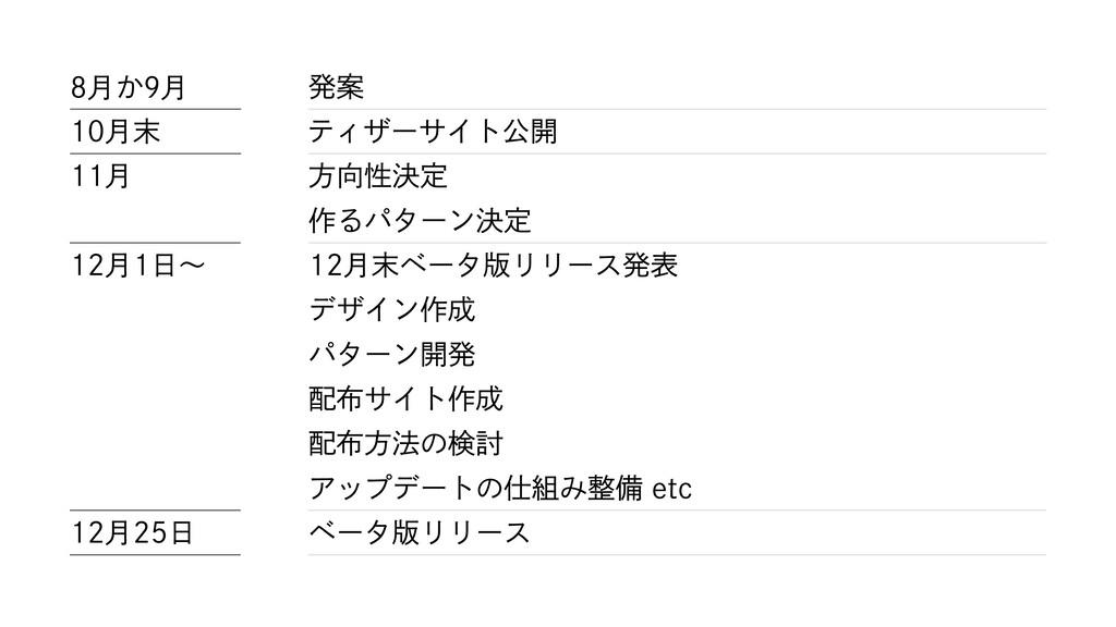 8⽉か9⽉ 10⽉末 11⽉ 12⽉1⽇〜 発案 ティザーサイト公開 ⽅向性決定 作るパターン...