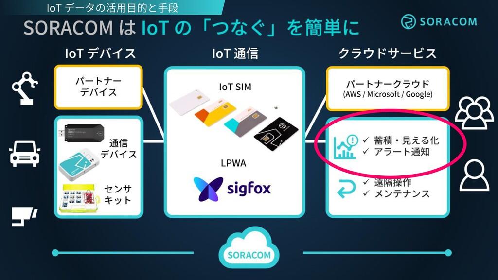 IoT データの活用目的と手段