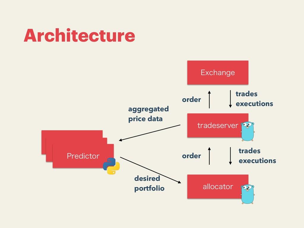 Architecture USBEFTFSWFS &YDIBOHF BMMPDBUPS 1SF...