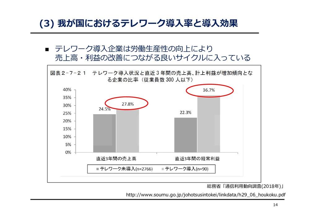 (3) 我が国におけるテレワーク導⼊率と導⼊効果  テレワーク導⼊企業は労働⽣産性の向上によ...