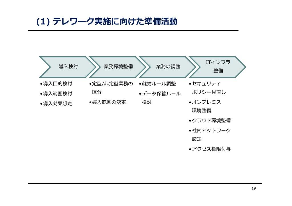 (1) テレワーク実施に向けた準備活動 19 導⼊検討 •導⼊⽬的検討 •導⼊範囲検討 •導⼊...